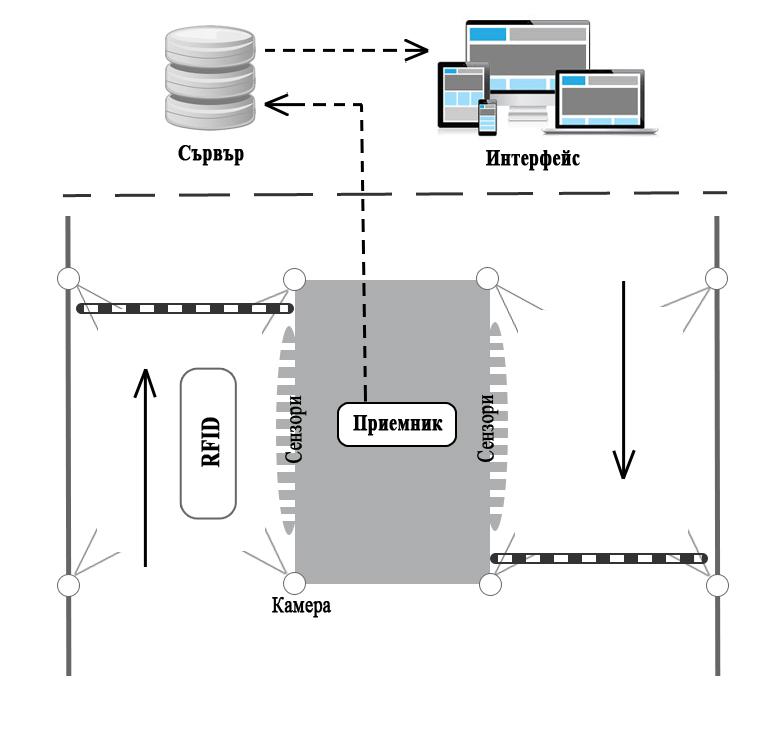 Система за идентификация и контрол на достъпа чрез RFID таг